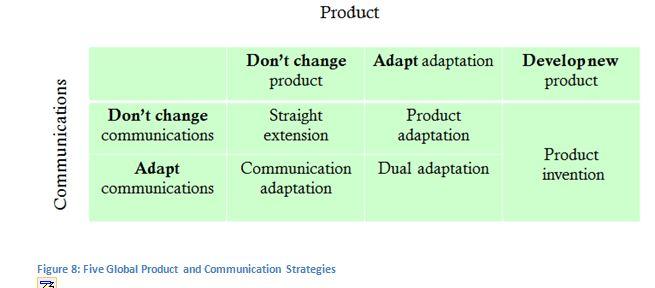 international marketing approaches