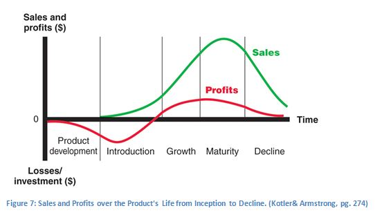the product life cycle plc and Give examples of products at the different stages of the plc  extend the life of a product at the maturity stage of the product life cycle find new uses for product.